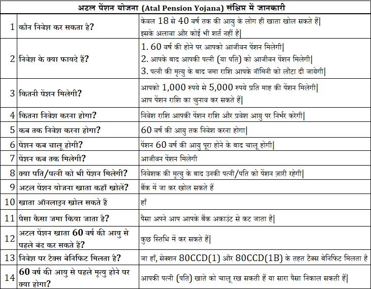 atal pension yojna details in hindi